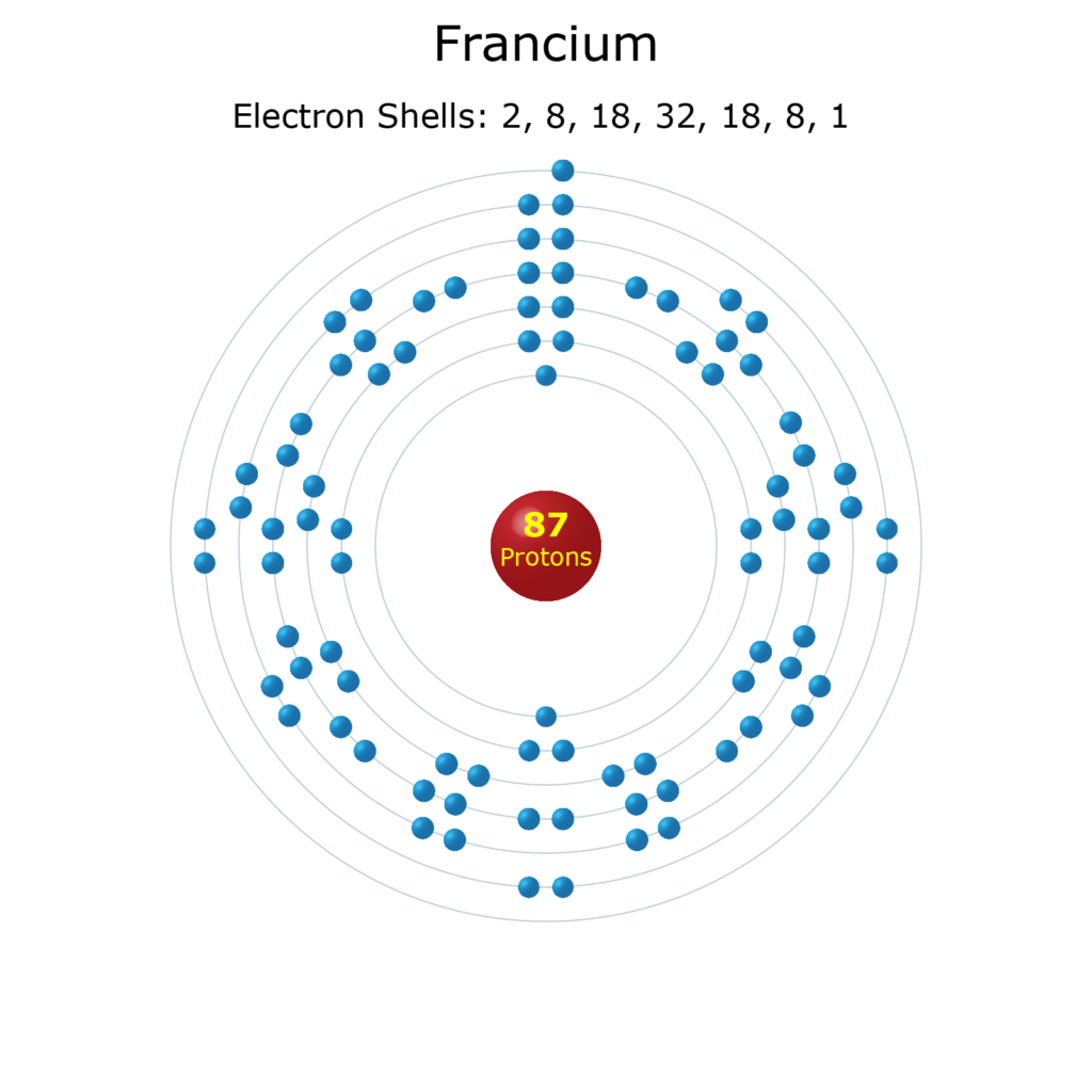 Electron Levels of a Francium Atom