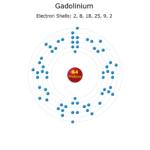Electron Levels of a Gadolinium Atom