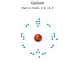 Gallium atom electron configuration.