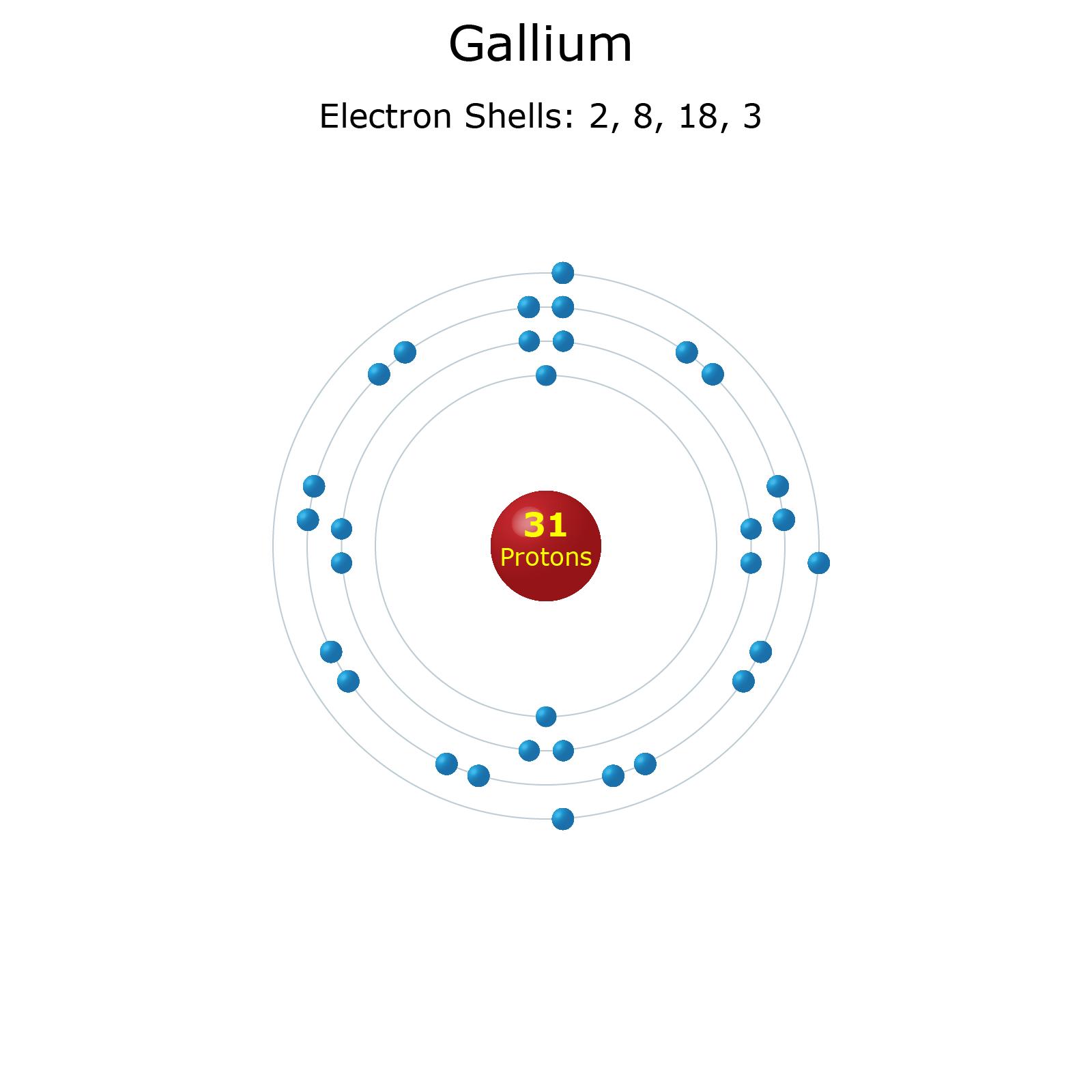 Gallium Element Facts