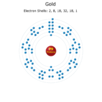 Electron Levels of a Gold Atom