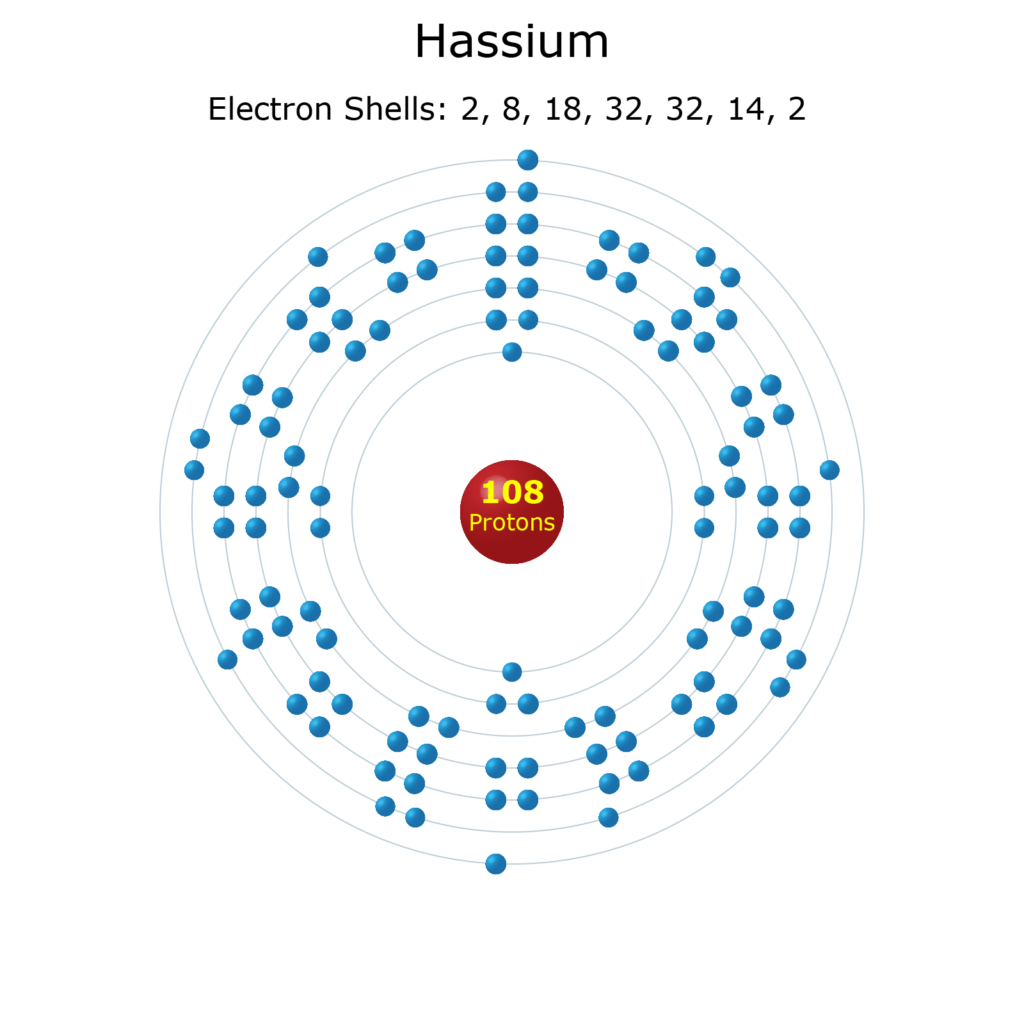 Electron Levels of a Hassium Atom
