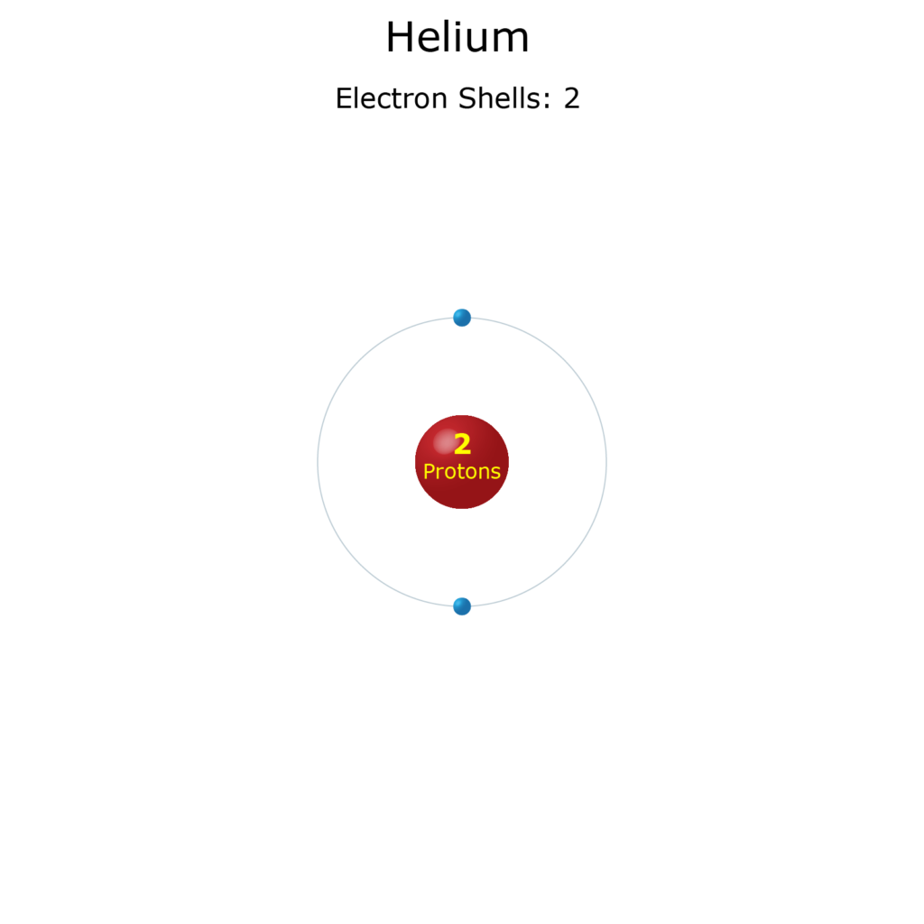Electron Levels of a Helium Atom