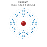 Electron Levels of a Holmium Atom