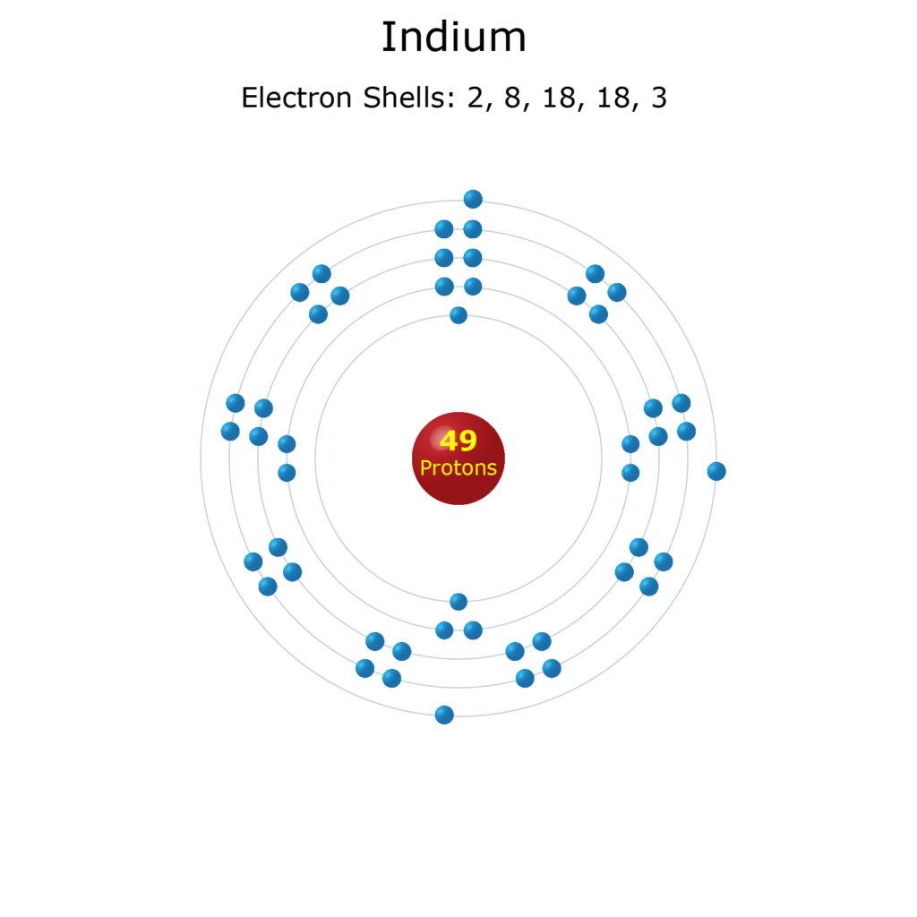 Electron Levels of a, Indium Atom