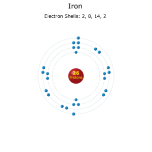 Electron Levels of an Iron Atom