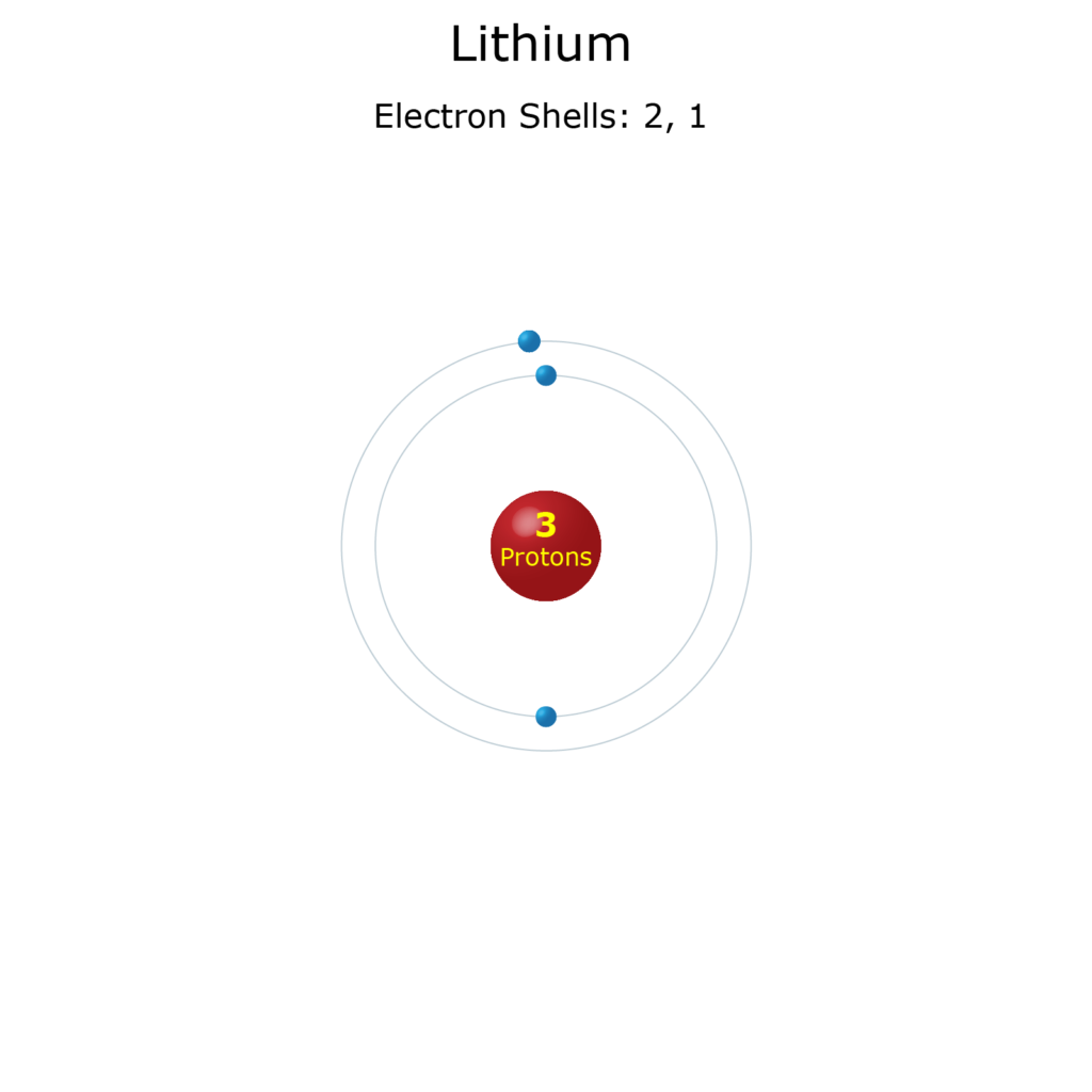 Electron Levels of a Lithium Atom