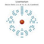 Electron Levels of a Livermorium Atom
