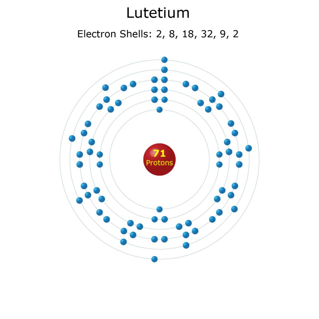 Electron Levels of a Lutetium Atom