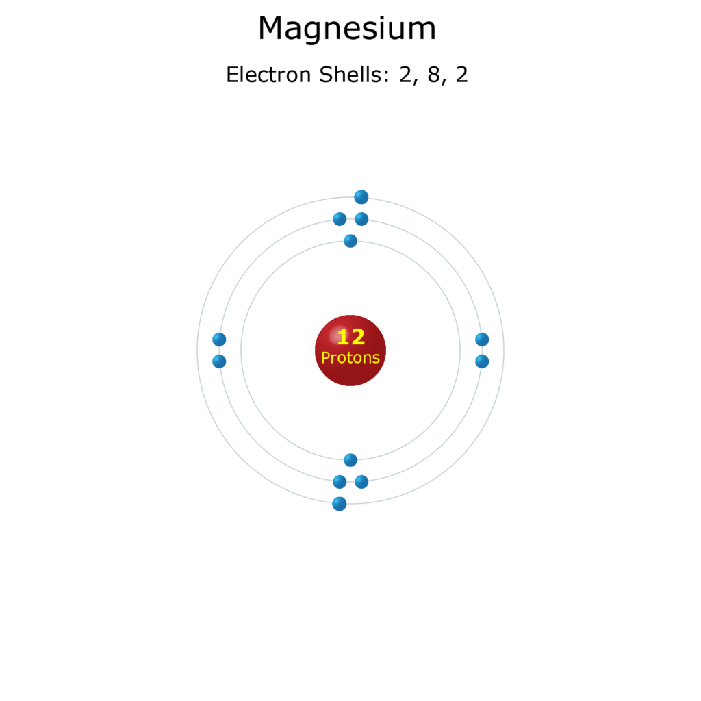 Electron Levels of a Magnesium Atom