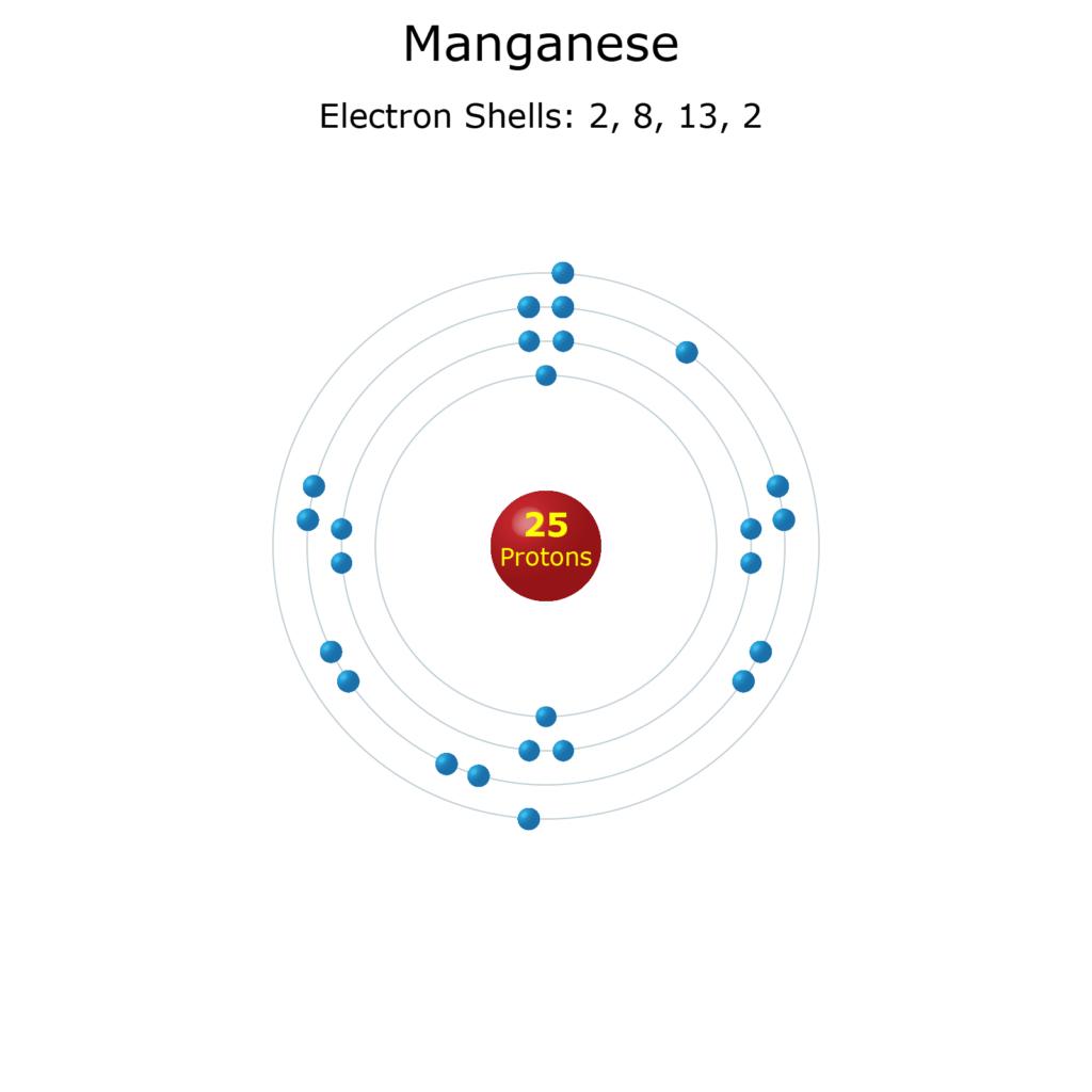Electron Levels of a Manganese Atom