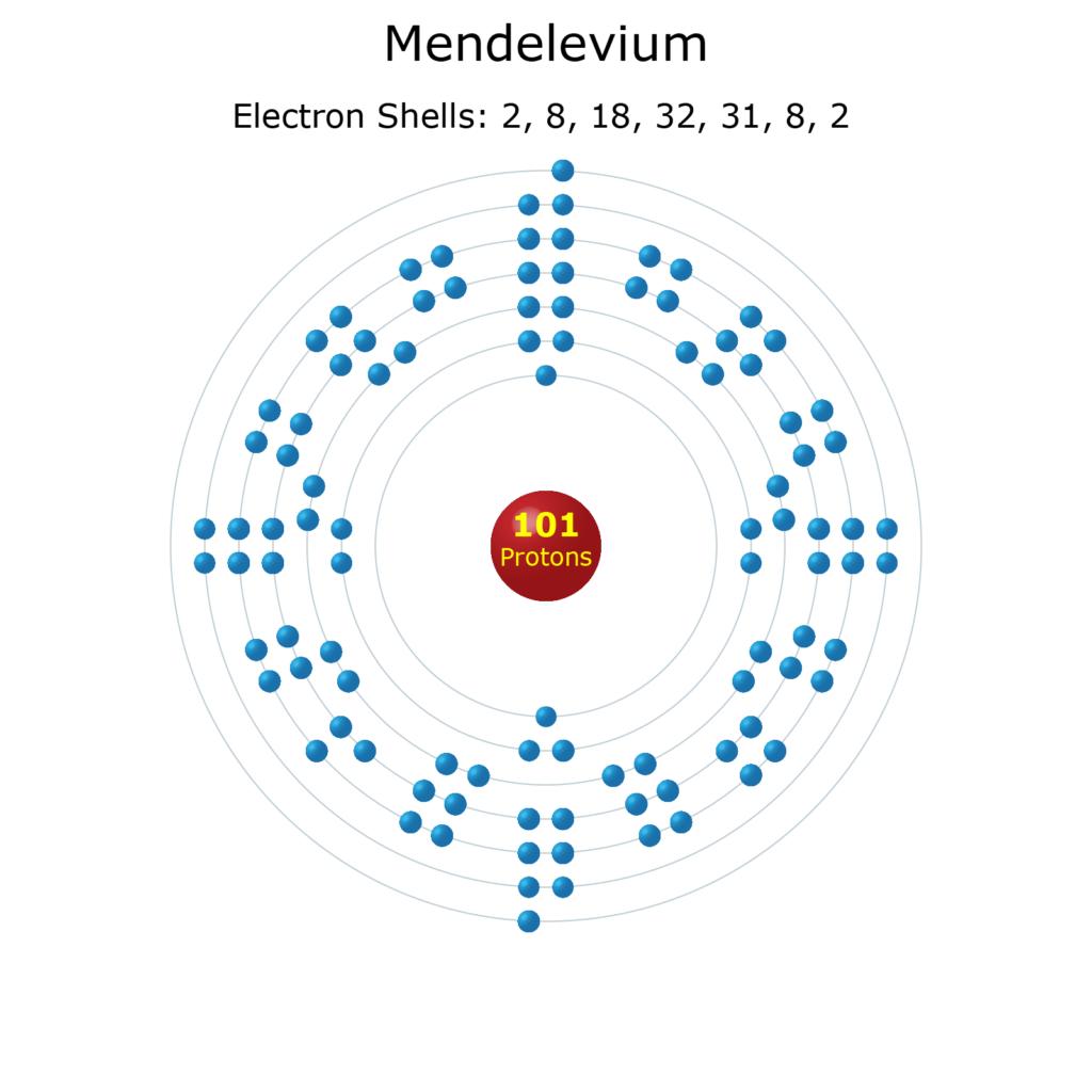 Electron Levels of a Mendelevium Atom