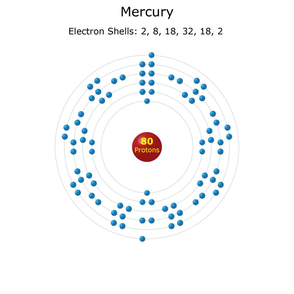 Electron Levels of a Mercury Atom