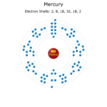 Electron Levels of a Mercury Atom