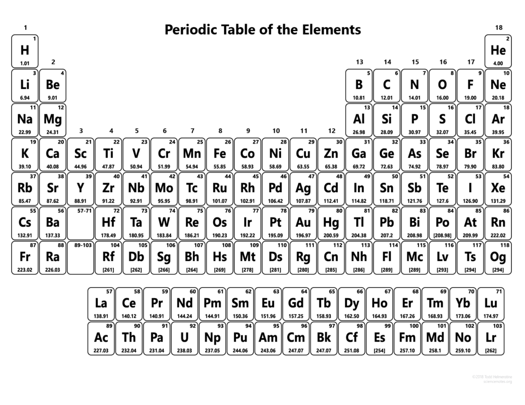 Periodic Table without Names - 118 Elements