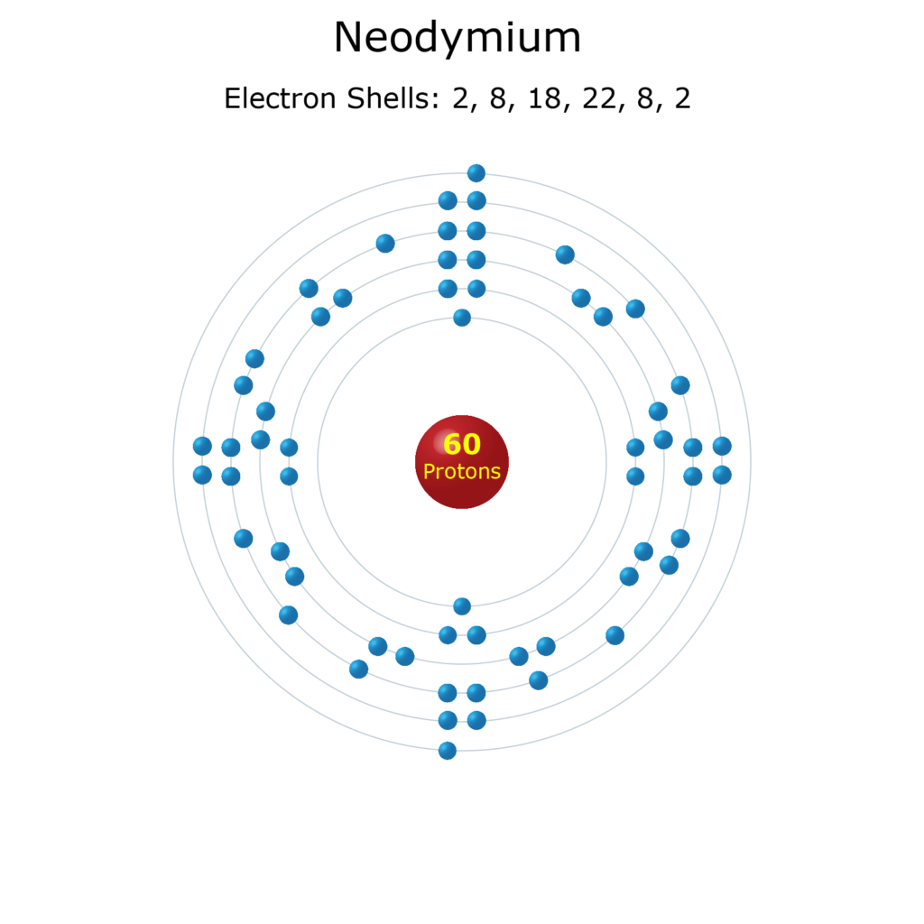 Electron Levels of a Neodymium Atom
