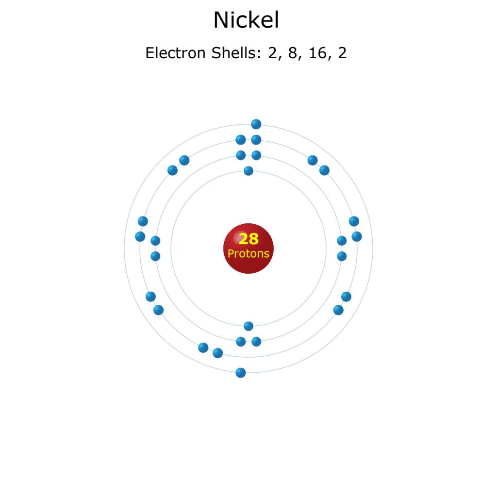Nickel electron configuration.