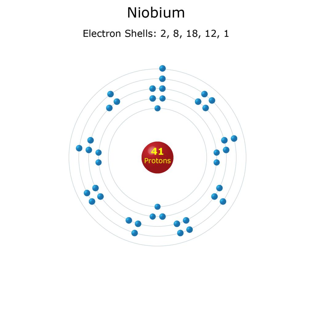 Electron Levels of a Niobium Atom