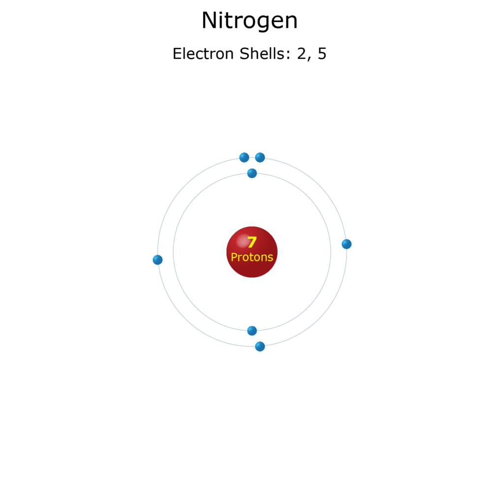 Electron Levels of a Nitrogen Atom