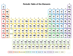 Color Periodic Table without Names - 118 Elements