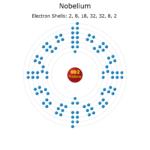 Electron Levels of a Nobelium Atom