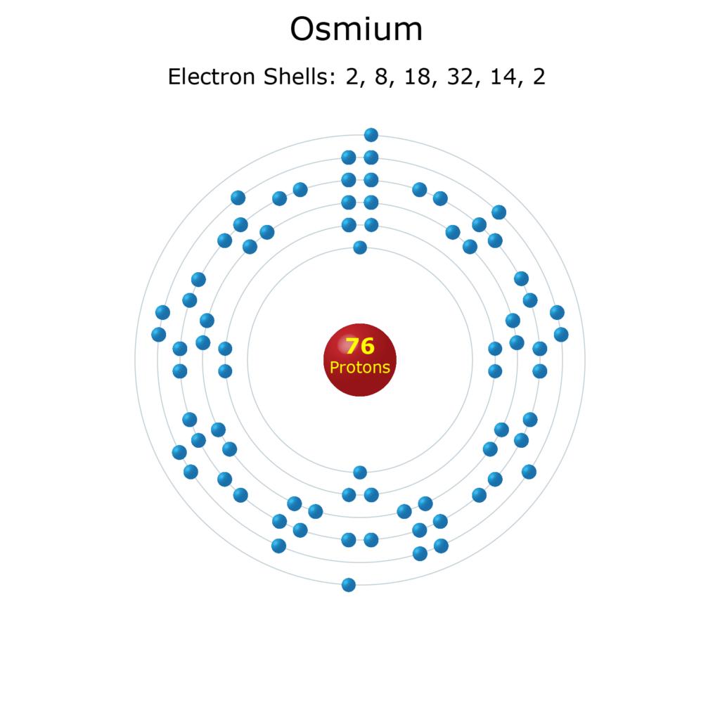 Electron Levels of an Osmium Atom