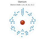 Electron Levels of an Osmium Atom