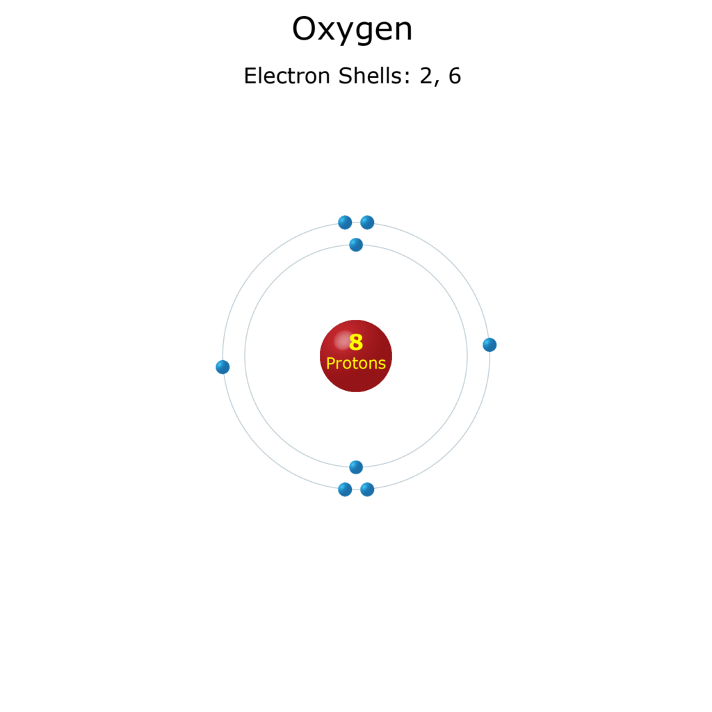 Electron Levels of an Oxygen Atom