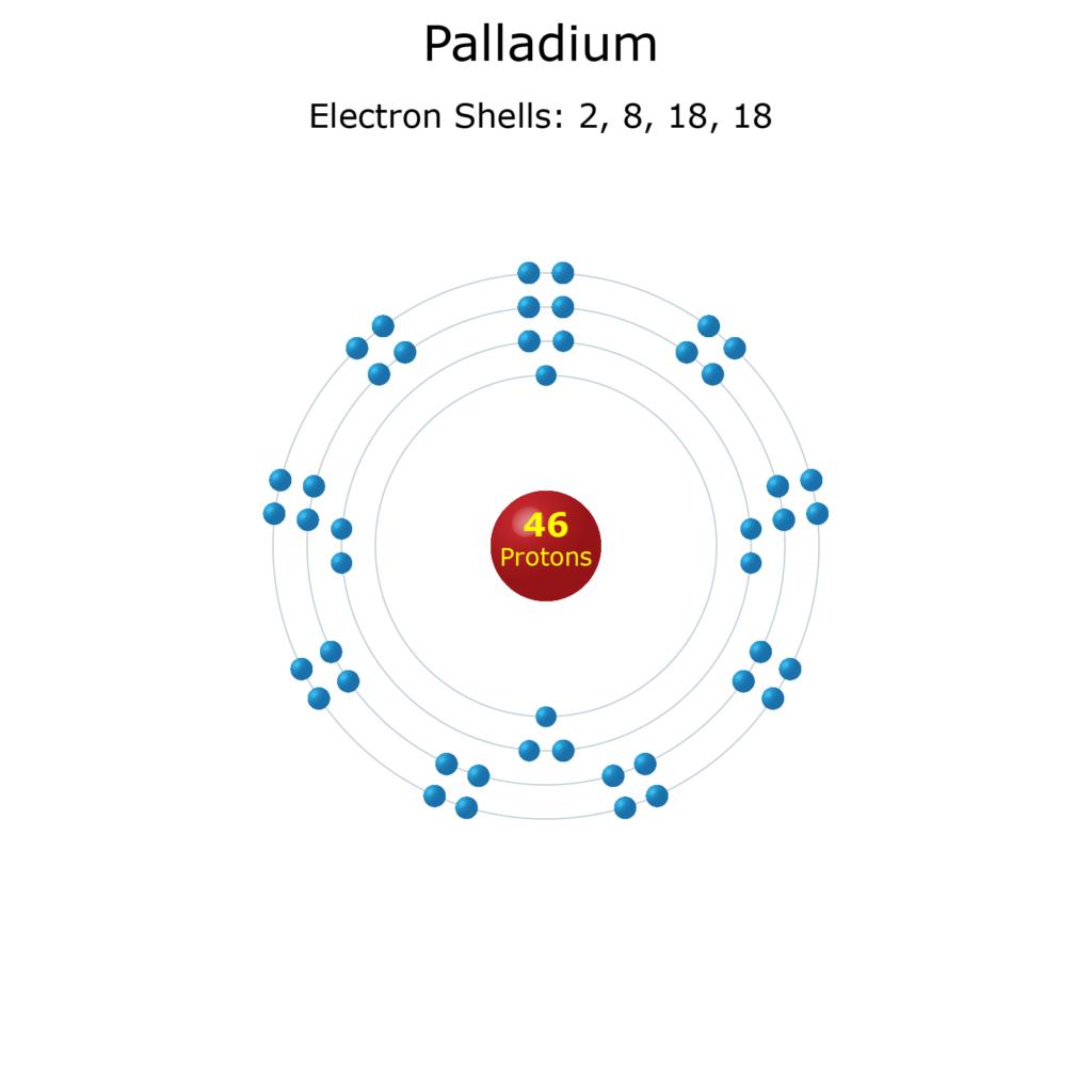 Electron Levels of a Palladium Atom