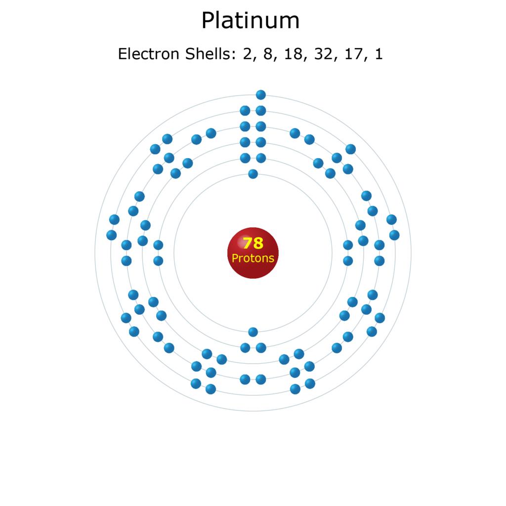 Electron Levels of a Platinum Atom