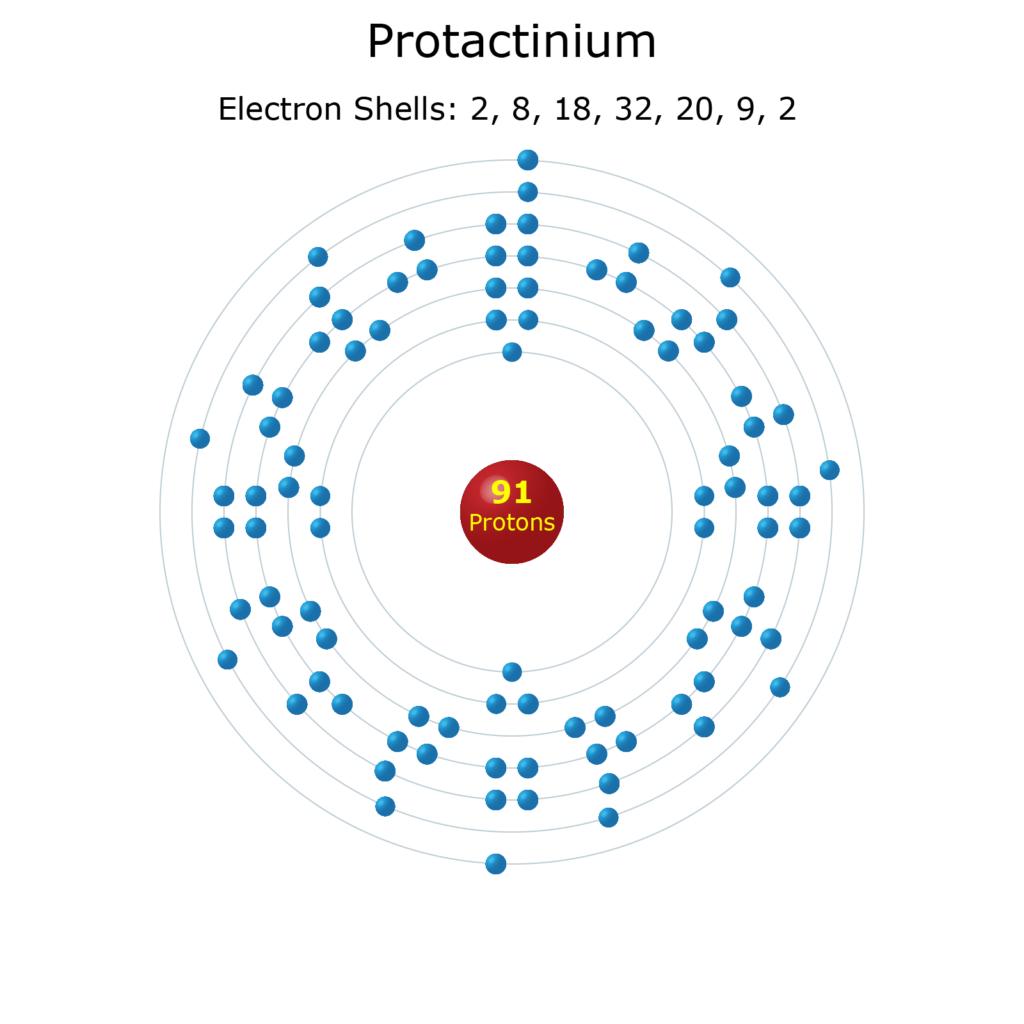 Electron Levels of a Protactinium Atom