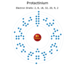 Electron Levels of a Protactinium Atom