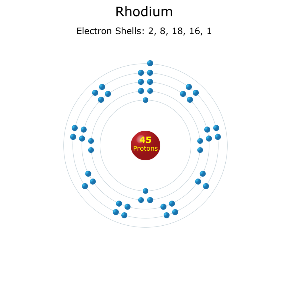 Electron Levels of a Rhodium Atom