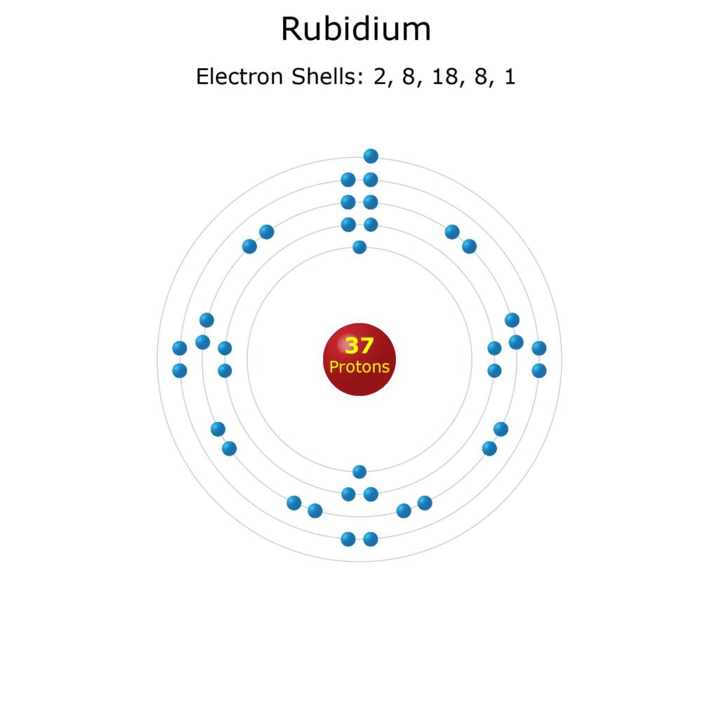 Electron Levels of a Rubidium Atom