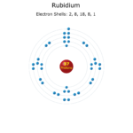 Electron Levels of a Rubidium Atom