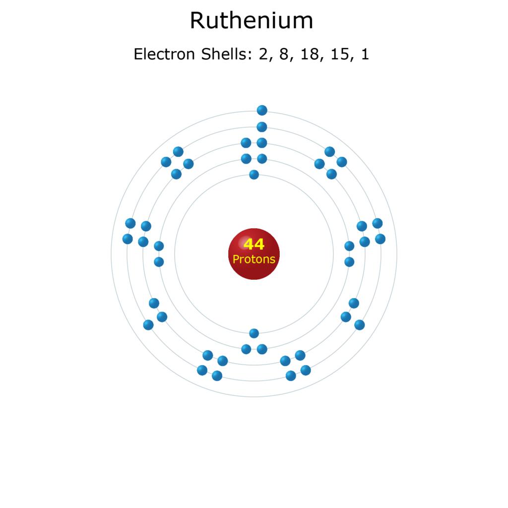 Electron Levels of a Ruthenium Atom