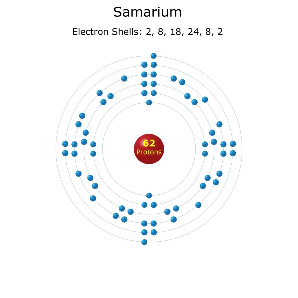 Electron Levels of a Samarium Atom