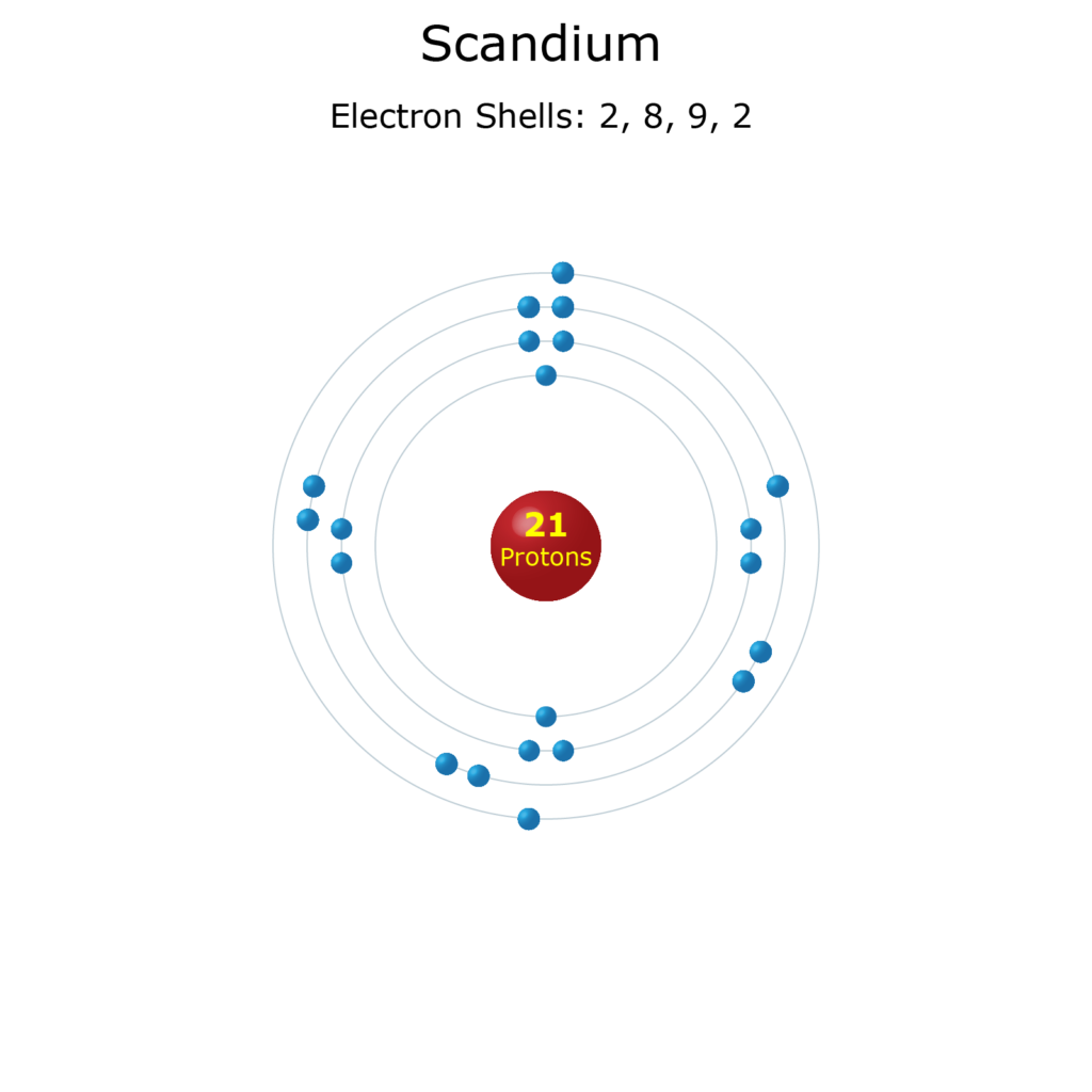 Electron Levels of a Scandium Atom