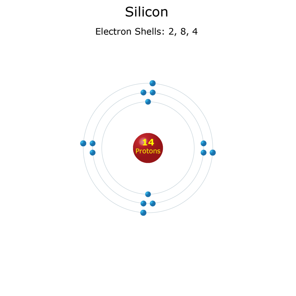 Electron Levels of a Silicon Atom