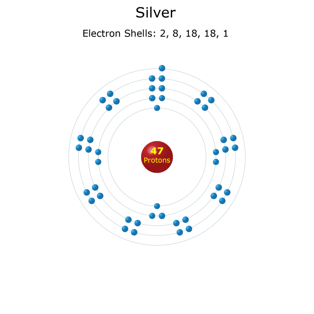 Electron Levels of a Silver Atom