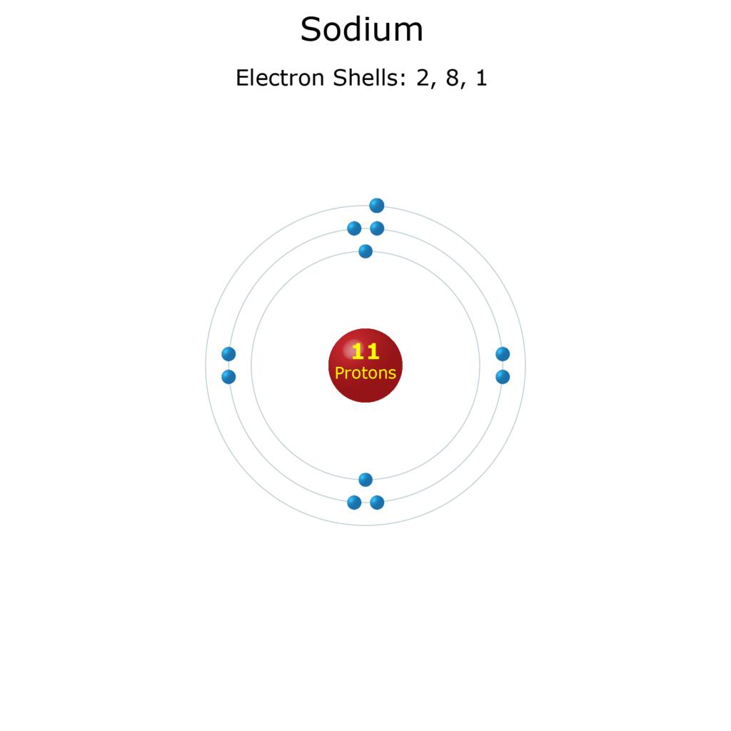 Electron Levels of a Sodium Atom