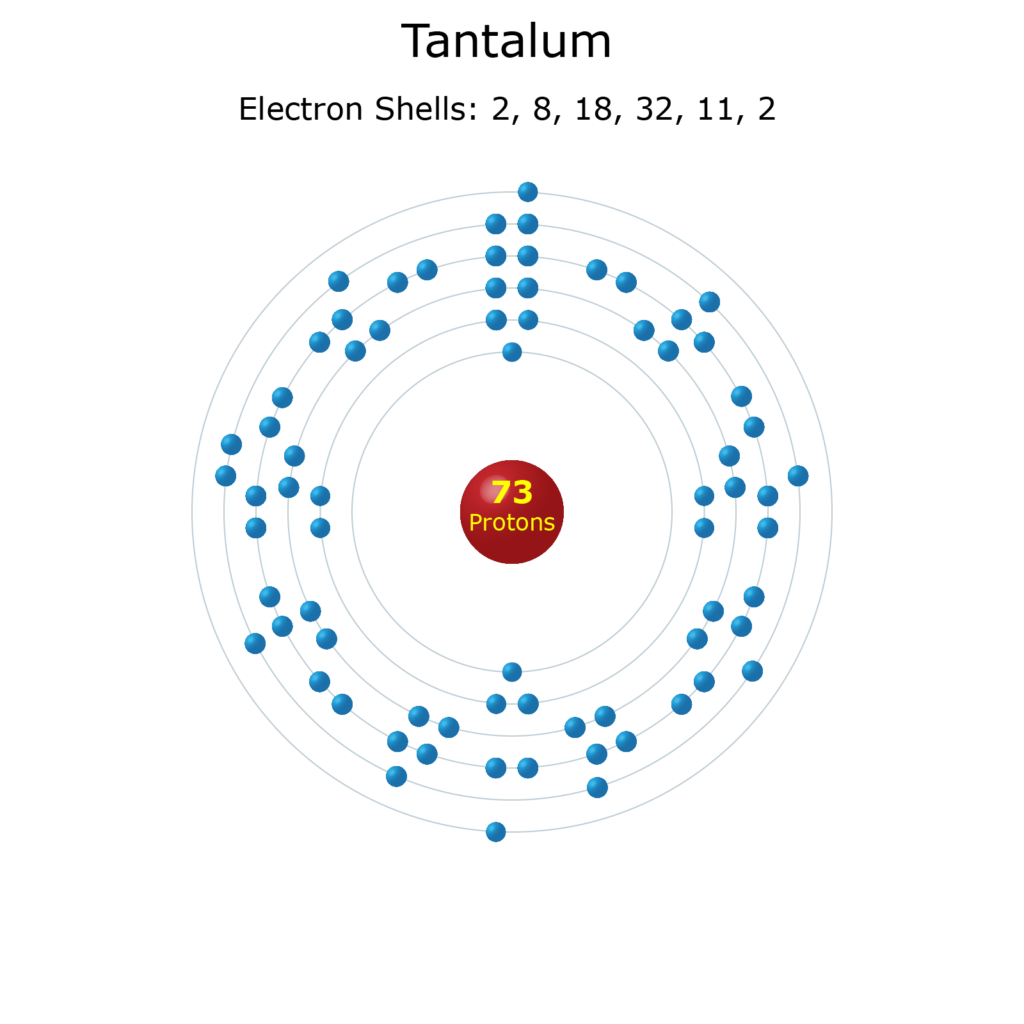 Electron Levels of a Tantalum Atom
