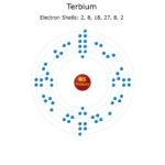 Electron Levels of a Terbium Atom