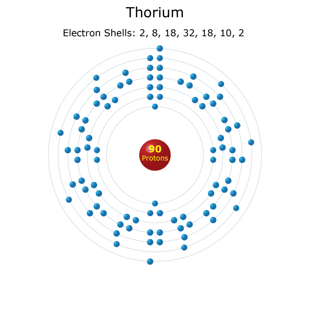 Electron Levels of a Thorium Atom