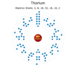Electron Levels of a Thorium Atom
