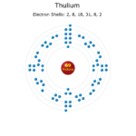 Electron Levels of a Thulium Atom