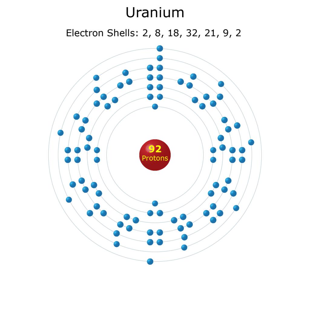 Electron Levels of a Uranium Atom