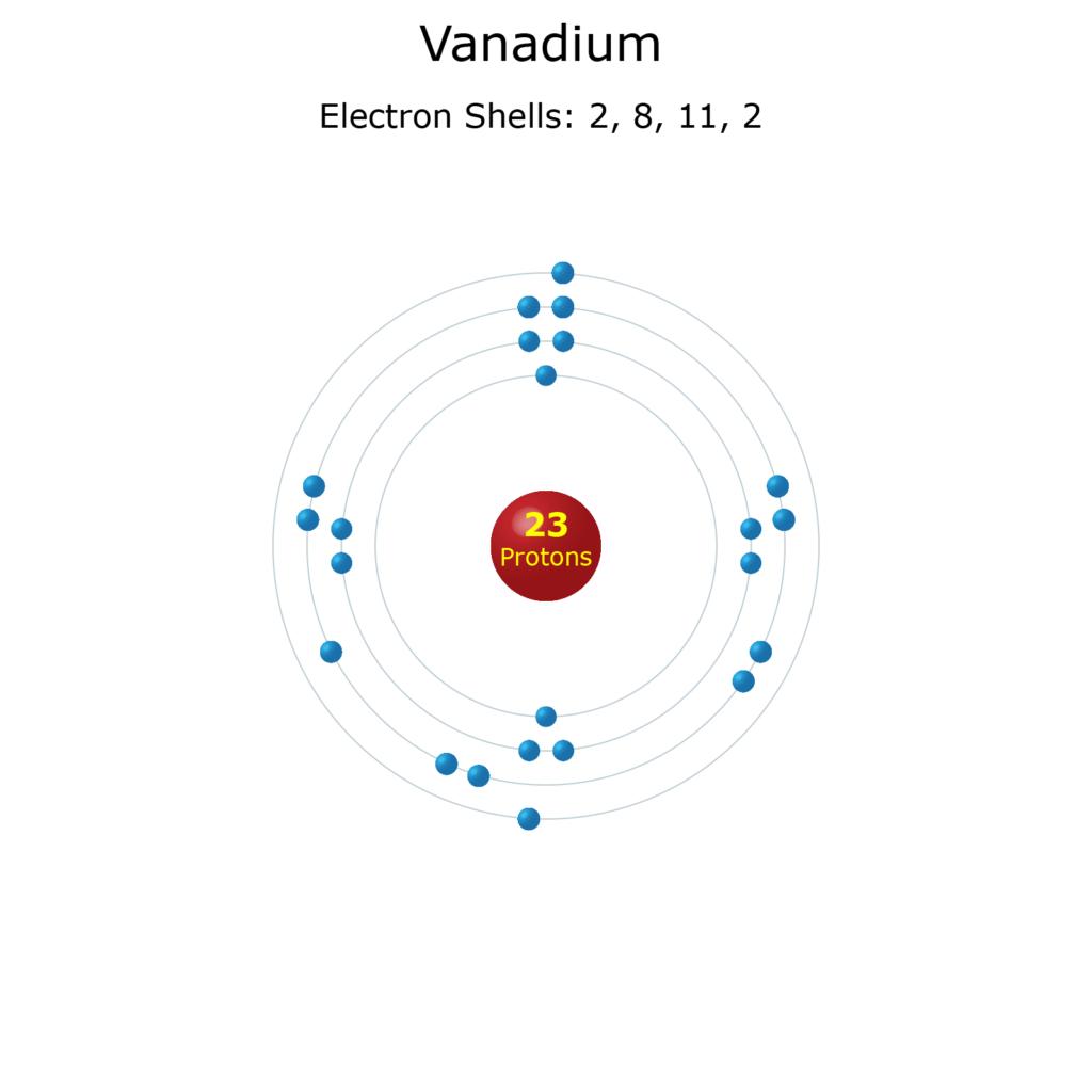 Electron Levels of a Vanadium Atom