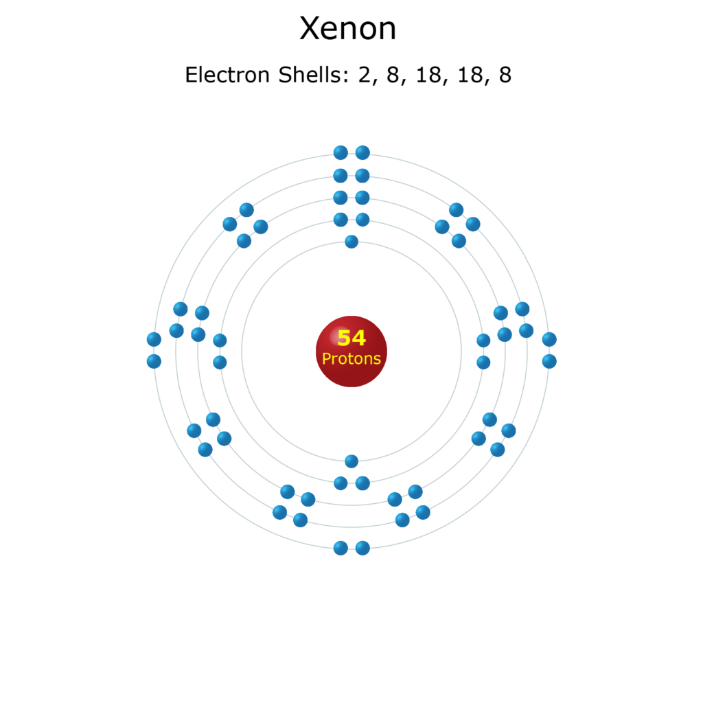 Electron Levels of a Xenon Atom
