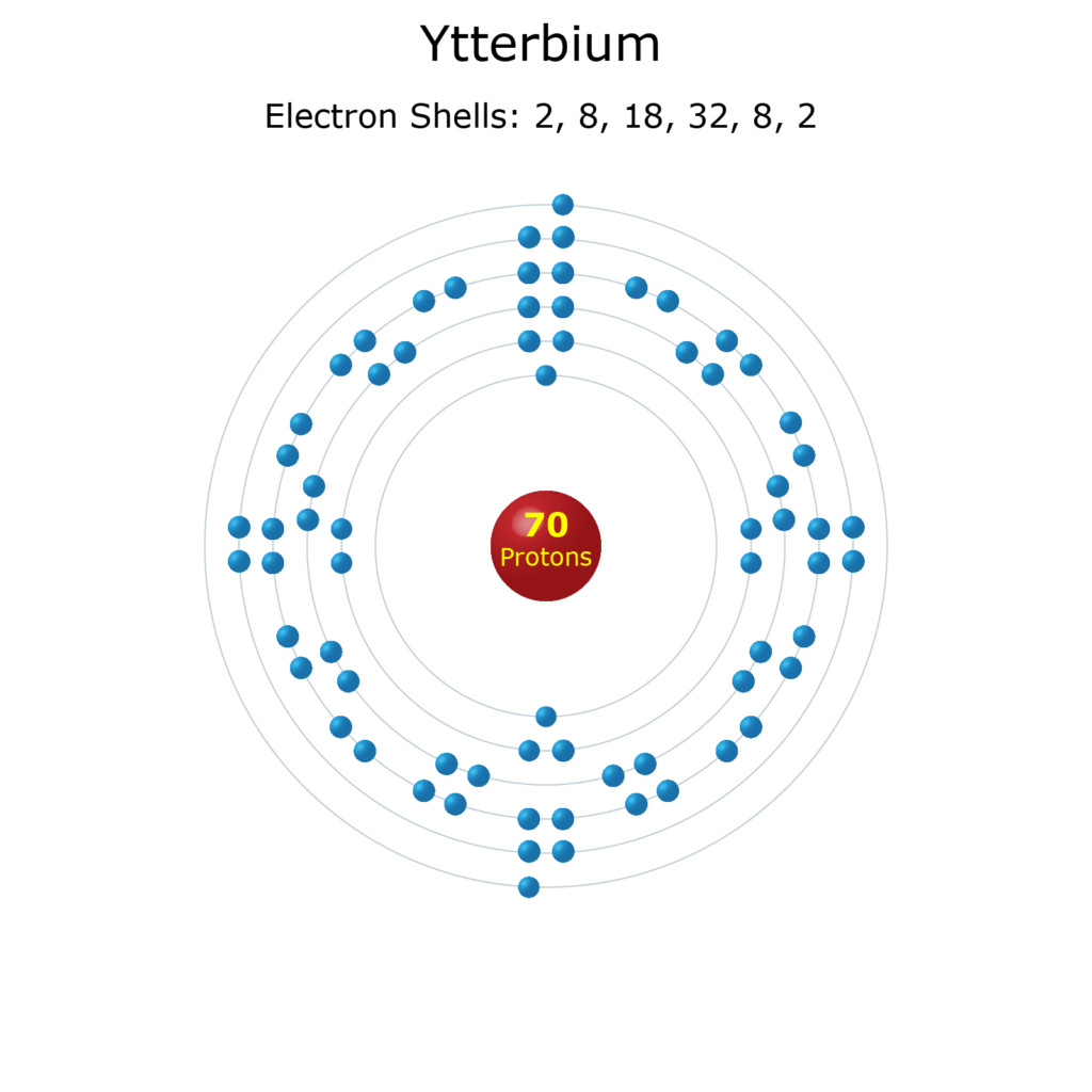 Electron Levels of a Ytterbium Atom